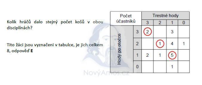 matematika-test-2011-podzim-reseni-priklad-25a