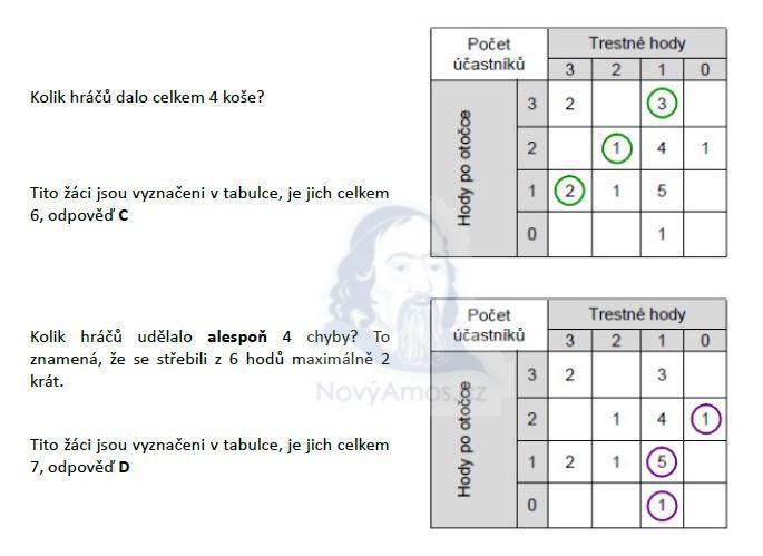 matematika-test-2011-podzim-reseni-priklad-25b