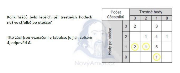 matematika-test-2011-podzim-reseni-priklad-25c