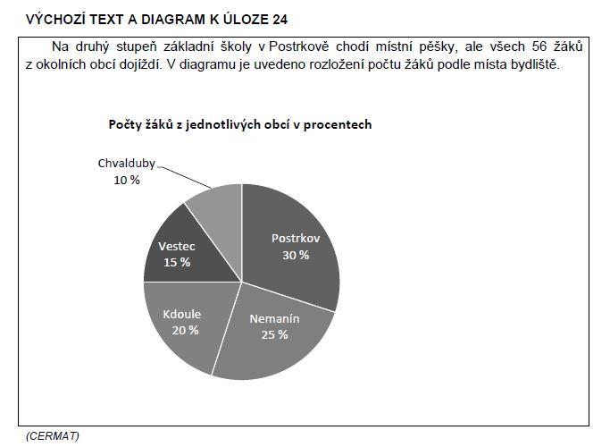 matematika-test-2011-podzim-zadani-priklad-24a
