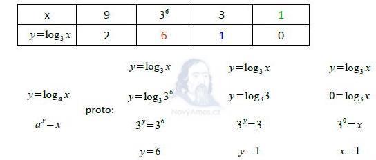 matematika-test-2013-podzim-reseni-priklad-9