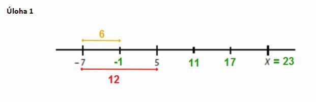 matematika-test-2015-jaro-reseni-priklad-1
